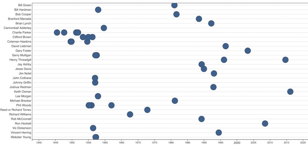 Tulosten kronologinen visualisointi. Keskittymä bebop-aikakaudella.