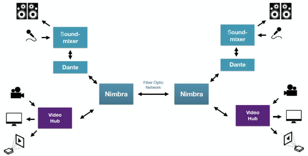 NCDP:n Nimbra-järjestelmäkaavio